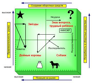 Управление продуктовой корзиной