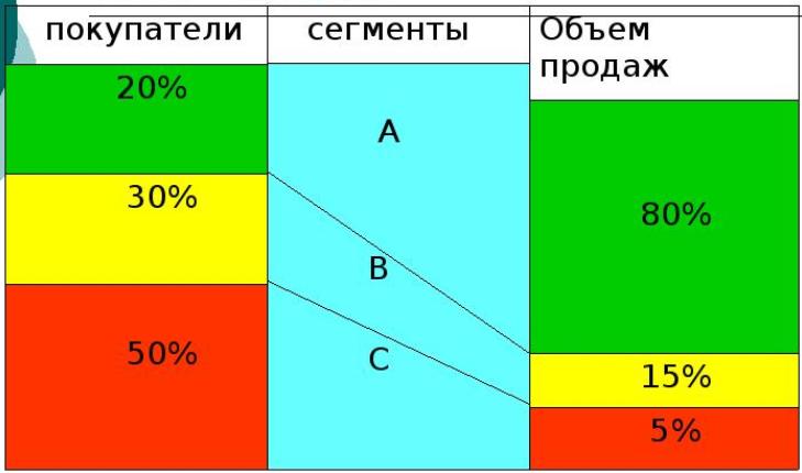 АВС-анализ клиентов