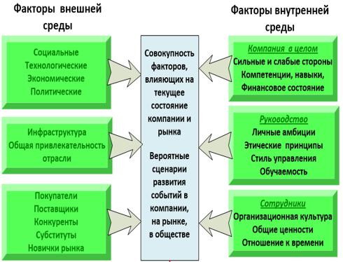Анализ внутренней и внешней среды организации
