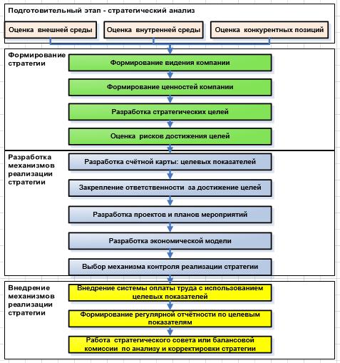 Этапы процесса стратегического планирования