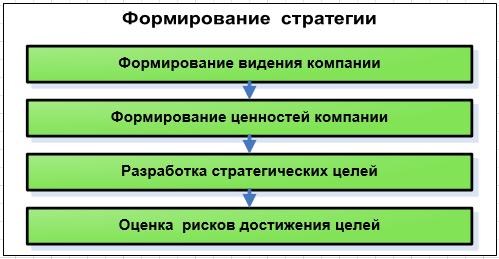 Формирование стратегии