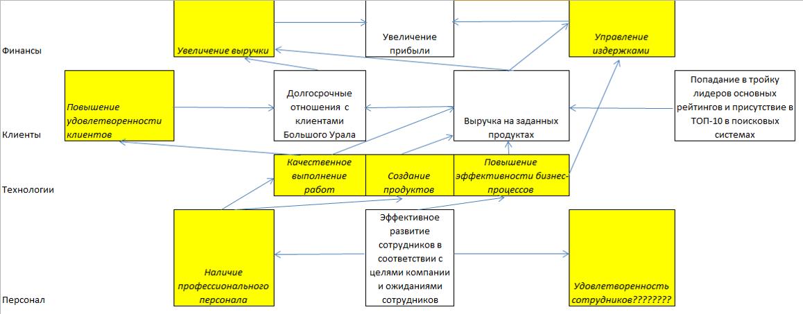 Несбалансированная стратегическая карта