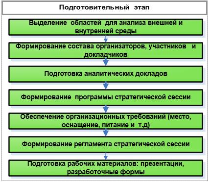 Организация стратегической сессии