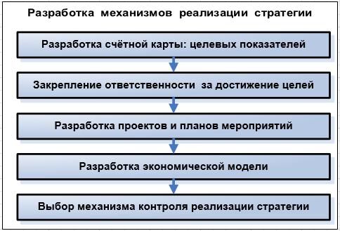 разработка механизмов реализации стратегии