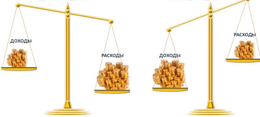 Сбалансированность стратегических целей