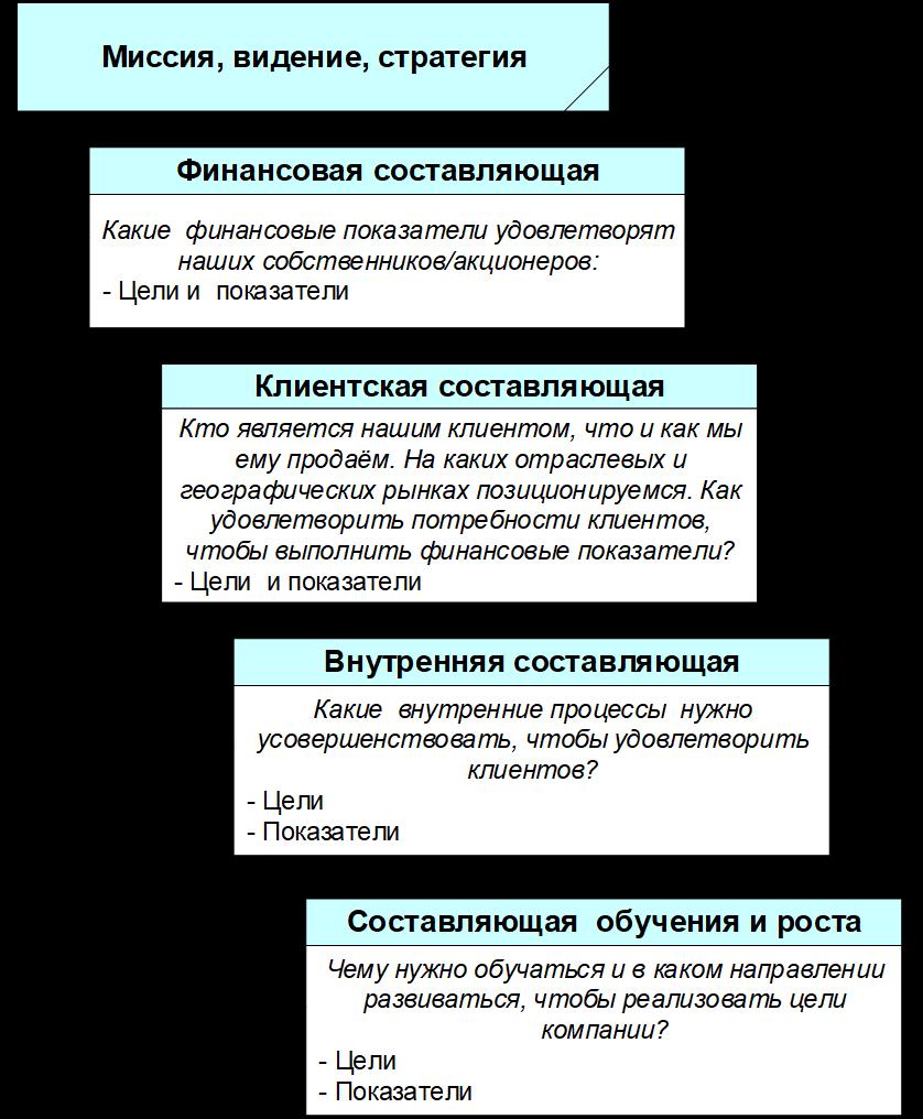Система сбалансированных показателей
