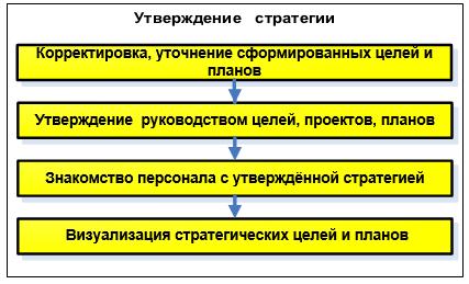 Утверждение стратегии