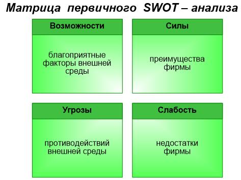 матрица первичного СВОТ-анализа