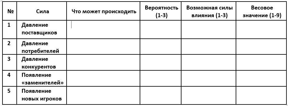 оценка конкурентных сил