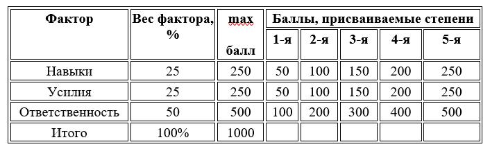 Балльно-факторная шкала