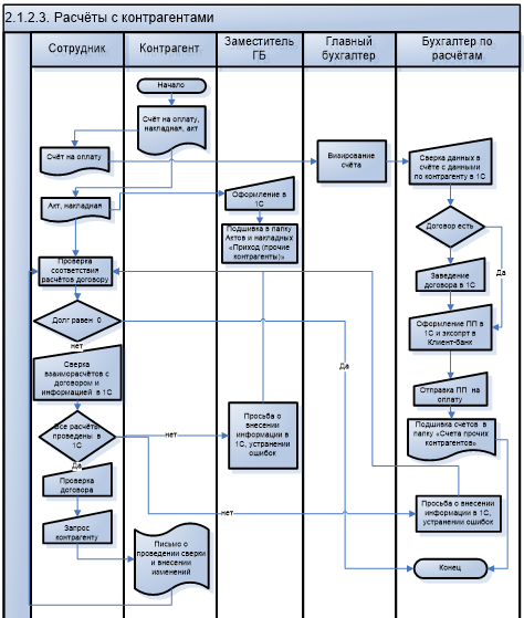 Бизнес-процесс Расчёты с контрагентами