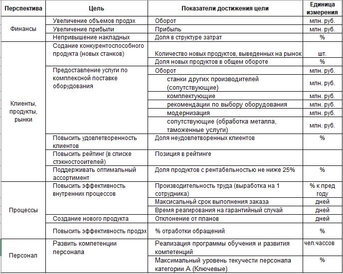 Пример счётной карты